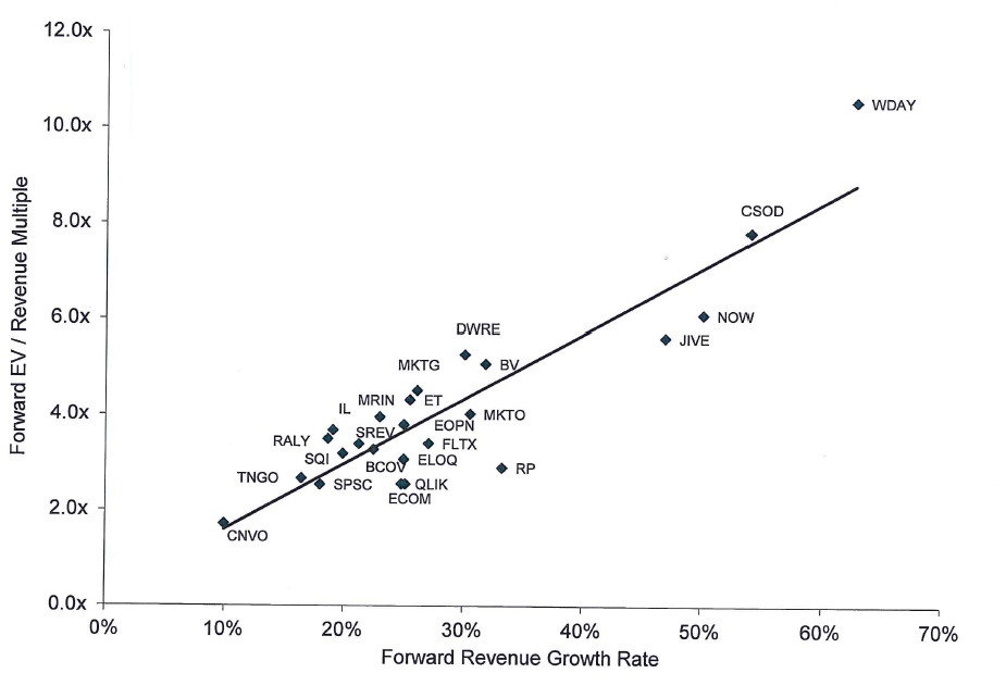 saas valuations 2