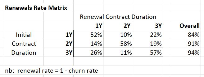 renewals matrix